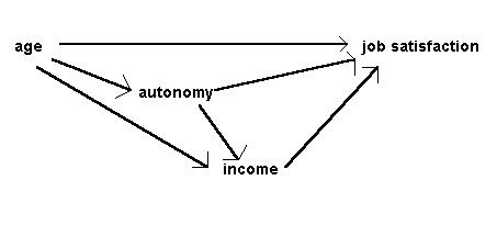 Psy6003 path analysis figure 3 input diagram of causal relationships in the job survey after bryman cramer 1990 ccuart Choice Image